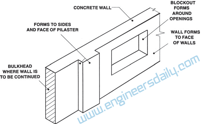 Estimation and Measuring of Formworks for Construction